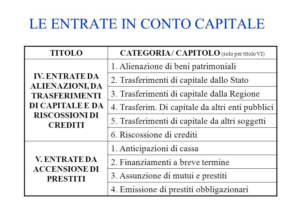 LE ENTRATE IN CONTO CAPITALE TITOLO CATEGORIA / CAPITOLO (solo per titolo VI) IV. ENTRATE DA ALIENAZIONI, DA TRASFERIMENTI DI CAPITALE E DA RISCOSSION