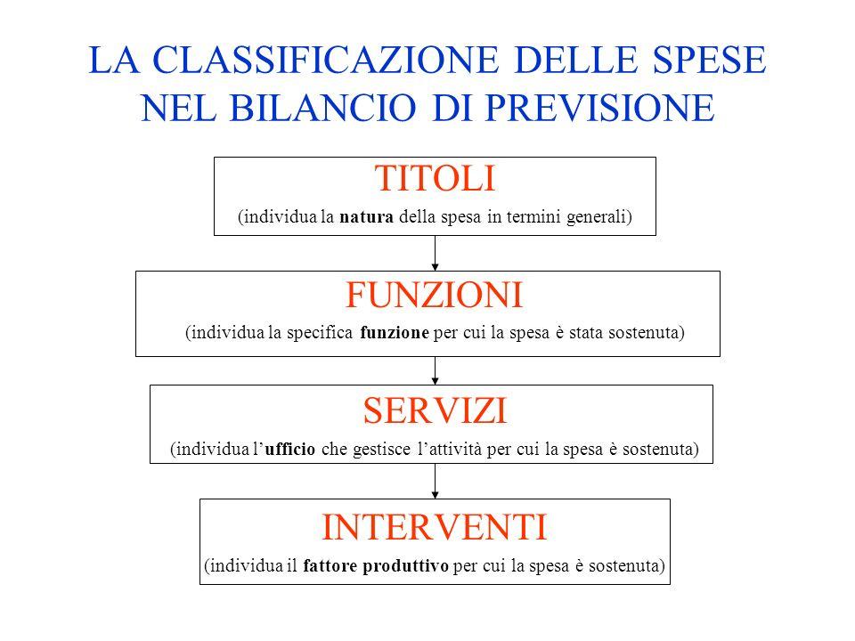 LA CLASSIFICAZIONE DELLE SPESE NEL BILANCIO DI PREVISIONE TITOLI (individua la natura della spesa in termini generali) FUNZIONI (individua la specific