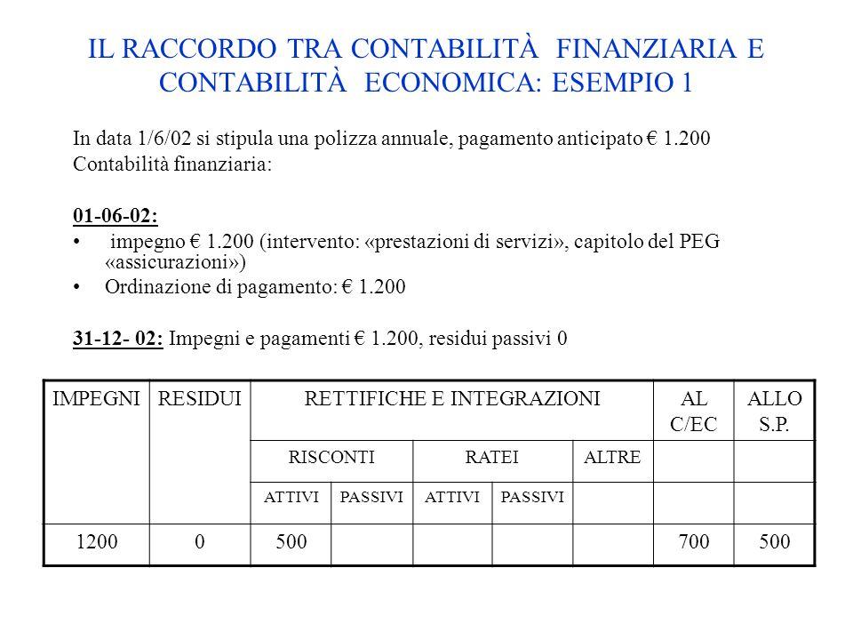 IL RACCORDO TRA CONTABILITÀ FINANZIARIA E CONTABILITÀ ECONOMICA: ESEMPIO 1 In data 1/6/02 si stipula una polizza annuale, pagamento anticipato 1.200 C