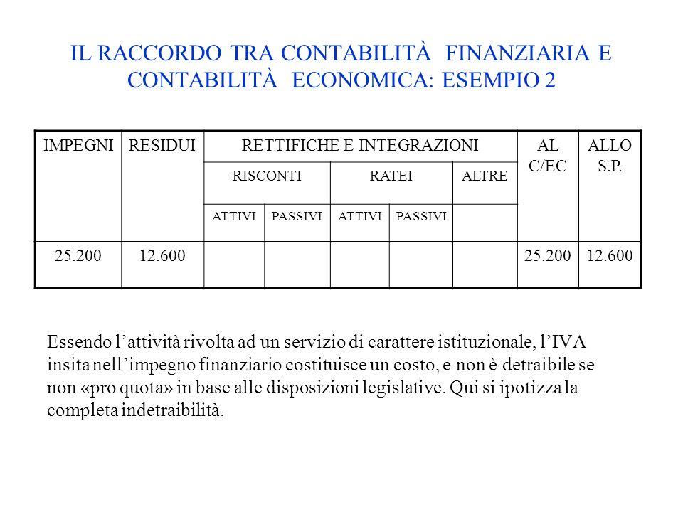 IMPEGNIRESIDUIRETTIFICHE E INTEGRAZIONIAL C/EC ALLO S.P. RISCONTIRATEIALTRE ATTIVIPASSIVIATTIVIPASSIVI 25.20012.60025.20012.600 Essendo lattività rivo