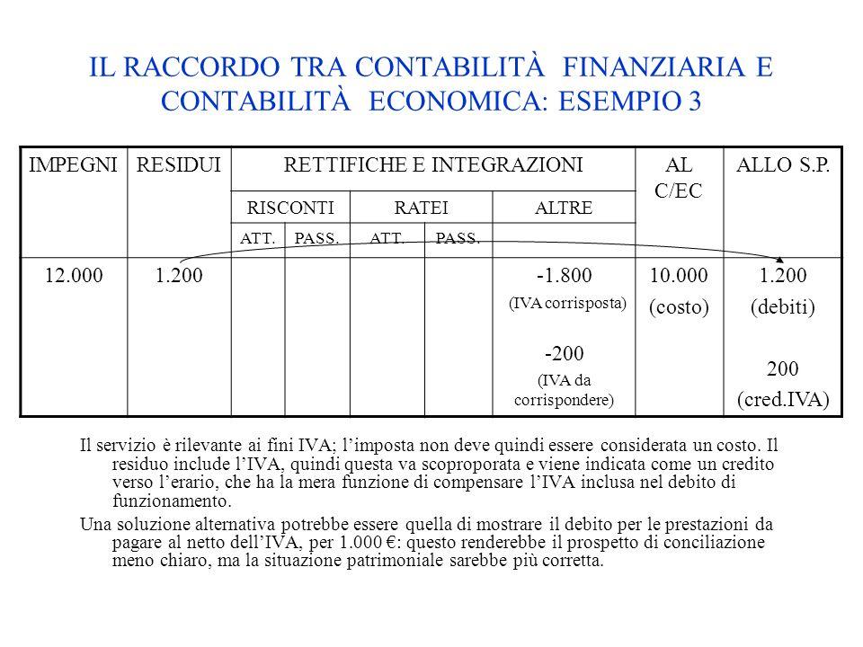 IMPEGNIRESIDUIRETTIFICHE E INTEGRAZIONIAL C/EC ALLO S.P. RISCONTIRATEIALTRE ATT.PASS.ATT.PASS. 12.0001.200-1.800 (IVA corrisposta) -200 (IVA da corris