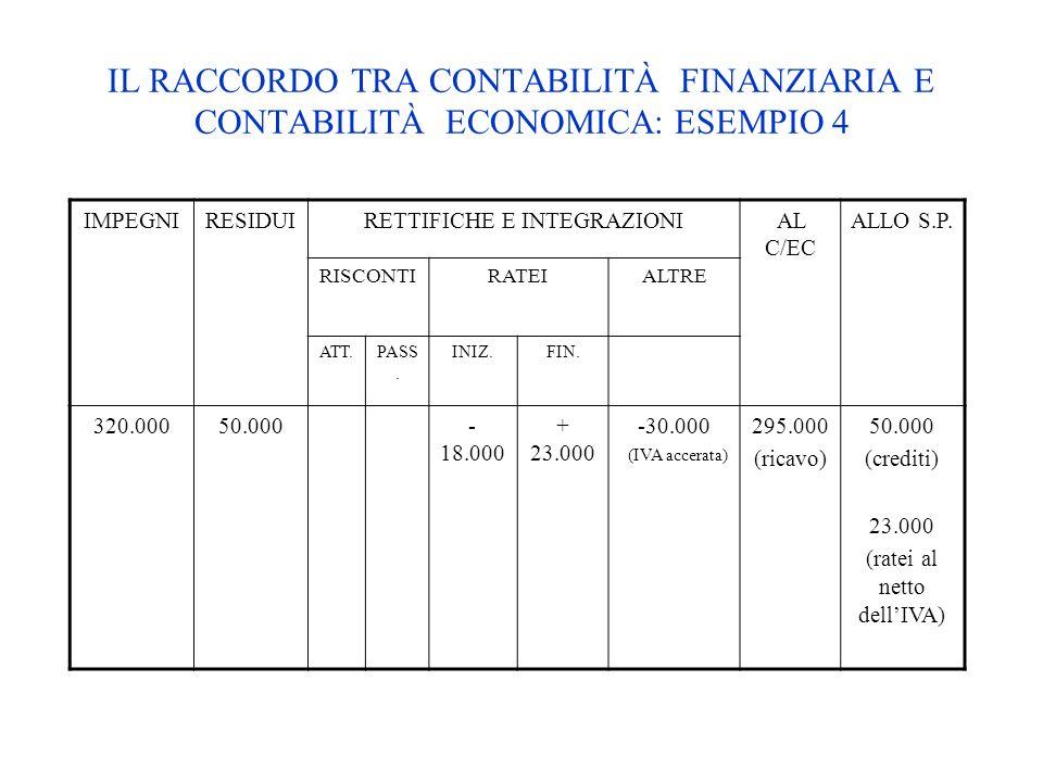 IL RACCORDO TRA CONTABILITÀ FINANZIARIA E CONTABILITÀ ECONOMICA: ESEMPIO 4 IMPEGNIRESIDUIRETTIFICHE E INTEGRAZIONIAL C/EC ALLO S.P. RISCONTIRATEIALTRE