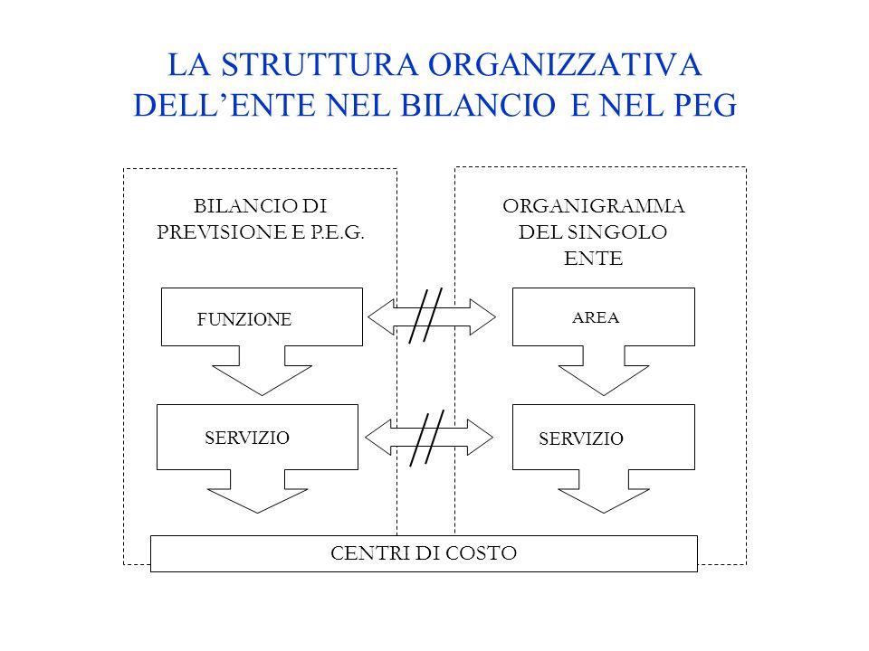 LA STRUTTURA ORGANIZZATIVA DELLENTE NEL BILANCIO E NEL PEG SERVIZIO FUNZIONE BILANCIO DI PREVISIONE E P.E.G. SERVIZIO ORGANIGRAMMA DEL SINGOLO ENTE CE