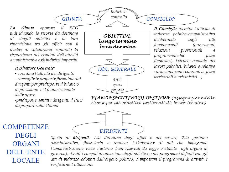 DIR. GENERALE GIUNTA DIRIGENTI Spetta ai dirigenti: 1.la direzione degli uffici e dei servizi; 2.la gestione amministrativa, finanziaria e tecnica; 3.