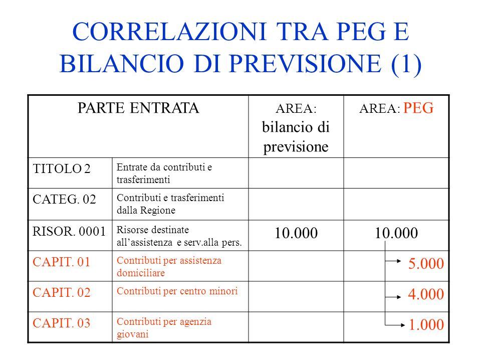 CORRELAZIONI TRA PEG E BILANCIO DI PREVISIONE (1) PARTE ENTRATA AREA: bilancio di previsione AREA: PEG TITOLO 2 Entrate da contributi e trasferimenti