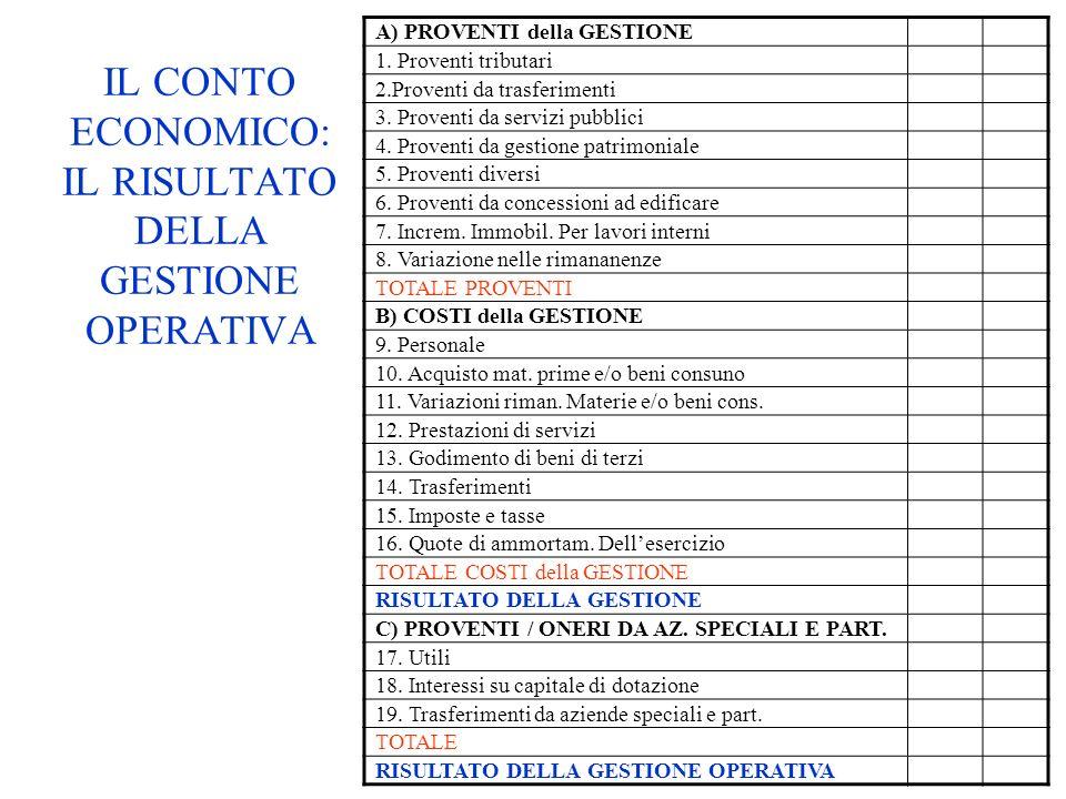 IL CONTO ECONOMICO: IL RISULTATO DELLA GESTIONE OPERATIVA A) PROVENTI della GESTIONE 1. Proventi tributari 2.Proventi da trasferimenti 3. Proventi da