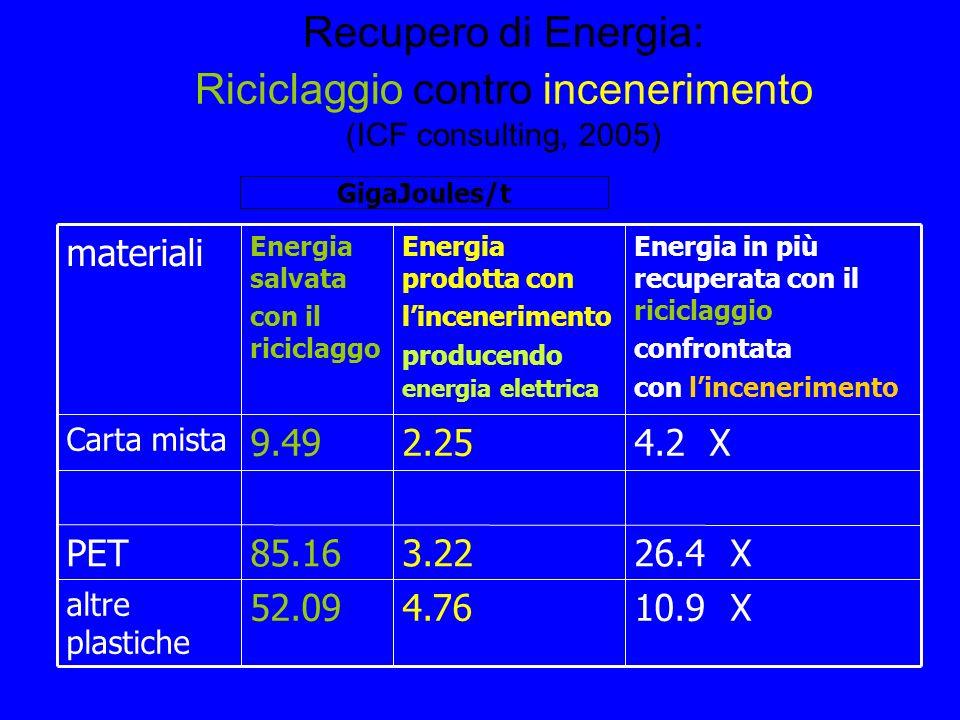 Recupero di Energia: Riciclaggio contro incenerimento (ICF consulting, 2005) 10.9 X4.7652.09 altre plastiche 26.4 X3.2285.16PET 4.2 X2.259.49 Carta mista Energia in più recuperata con il riciclaggio confrontata con lincenerimento Energia prodotta con lincenerimento producendo energia elettrica Energia salvata con il riciclaggo materiali GigaJoules/t