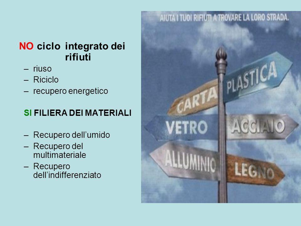 NO ciclo integrato dei rifiuti –riuso –Riciclo –recupero energetico SI FILIERA DEI MATERIALI –Recupero dellumido –Recupero del multimateriale –Recuper