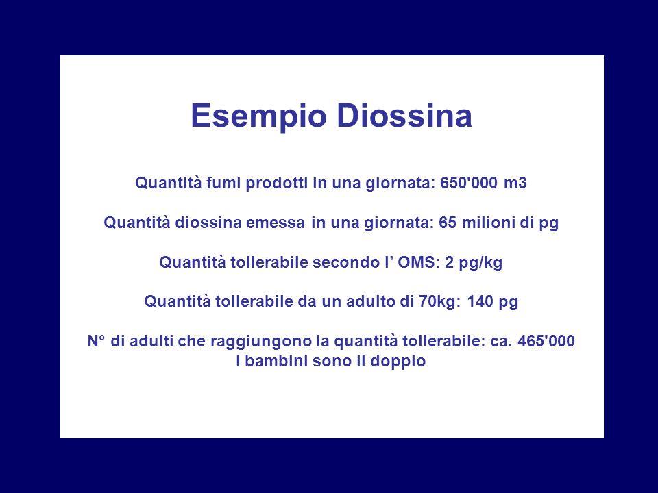 Quantità fumi prodotti in una giornata: 650'000 m3 Quantità diossina emessa in una giornata: 65 milioni di pg Quantità tollerabile secondo l OMS: 2 pg