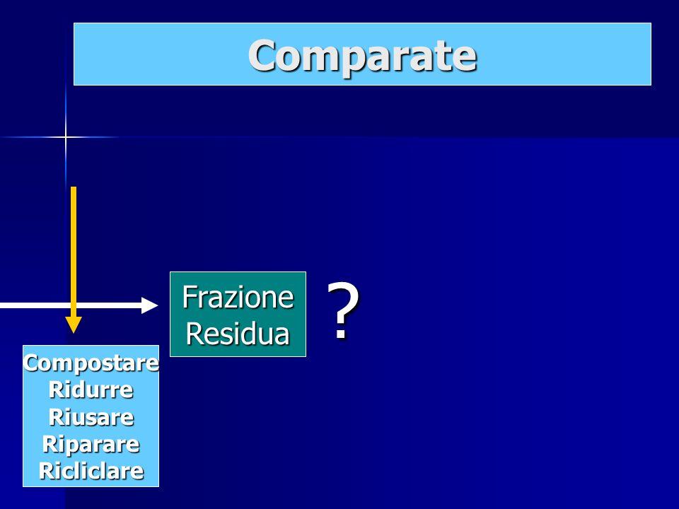 FrazioneResidua ? Comparate CompostareRidurreRiusareRiparareRicliclare