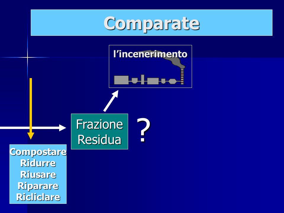 FrazioneResidua lincenerimento ? Comparate CompostareRidurreRiusareRiparareRicliclare