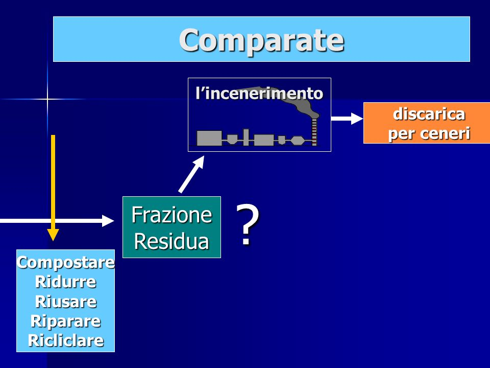 discarica discarica per ceneri per ceneri FrazioneResidua lincenerimento ? Comparate CompostareRidurreRiusareRiparareRicliclare