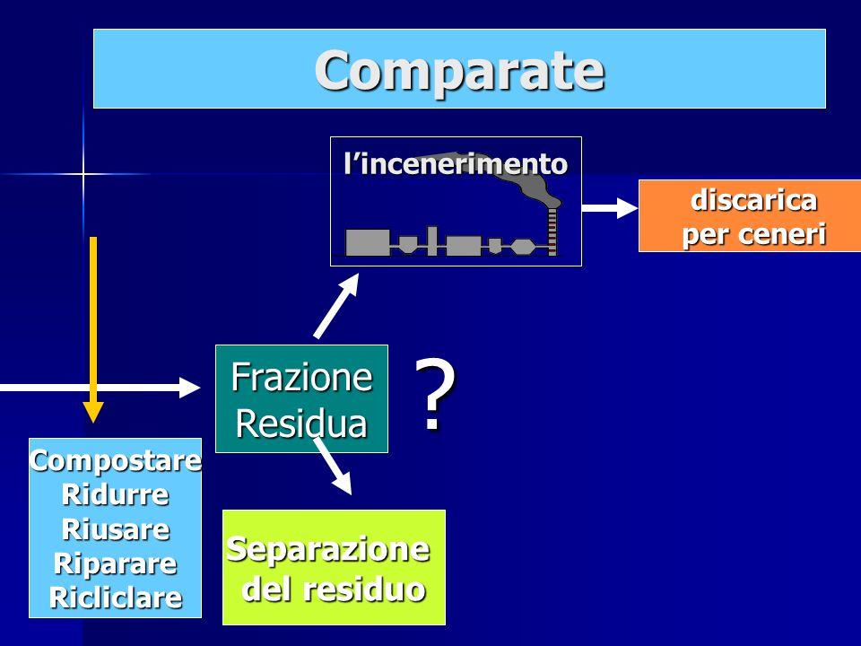 discarica discarica per ceneri per ceneri FrazioneResidua Separazione del residuo lincenerimento ? Comparate CompostareRidurreRiusareRiparareRicliclar