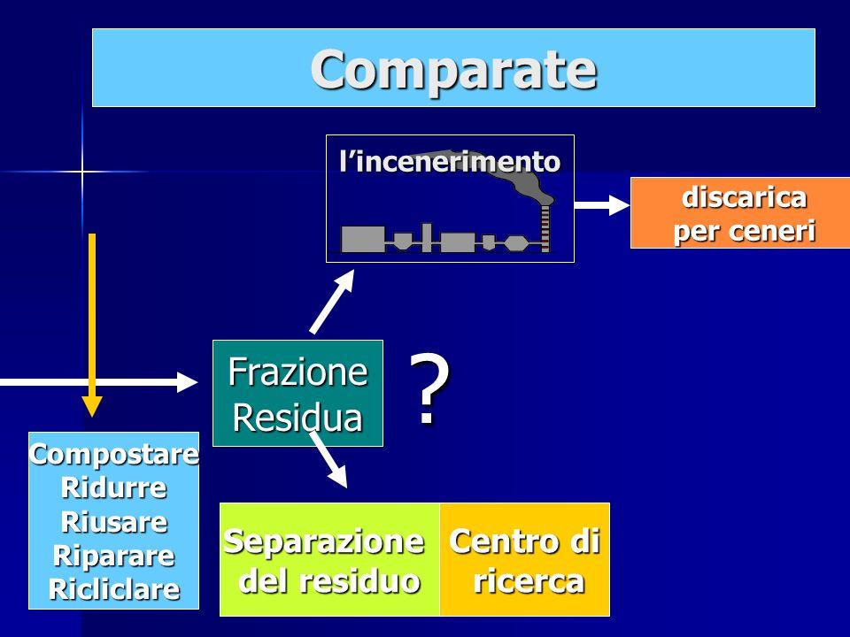 discarica discarica per ceneri per ceneri FrazioneResidua Centro di ricerca ricercaSeparazione del residuo lincenerimento ? Comparate CompostareRidurr