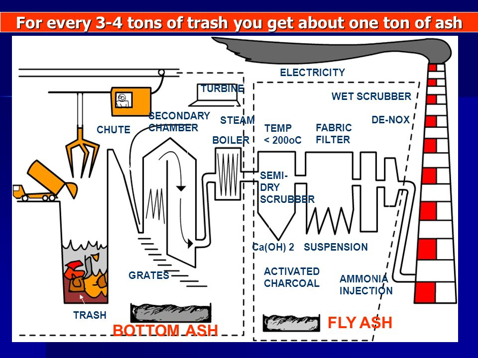 CHUTE SECONDARY CHAMBER TURBINE BOILER ELECTRICITY STEAM TRASH BOTTOM ASH FLY ASH TEMP < 200oC SEMI- DRY SCRUBBER FABRIC FILTER WET SCRUBBER DE-NOX ACTIVATED CHARCOAL Ca(OH) 2SUSPENSION AMMONIA INJECTION GRATES For every 3-4 tons of trash you get about one ton of ash
