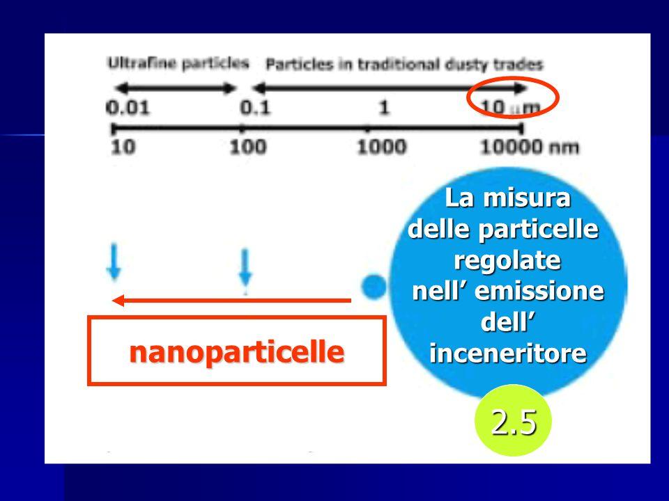 La misura delle particelle regolate nell emissione dellinceneritore nanoparticelle 2.5