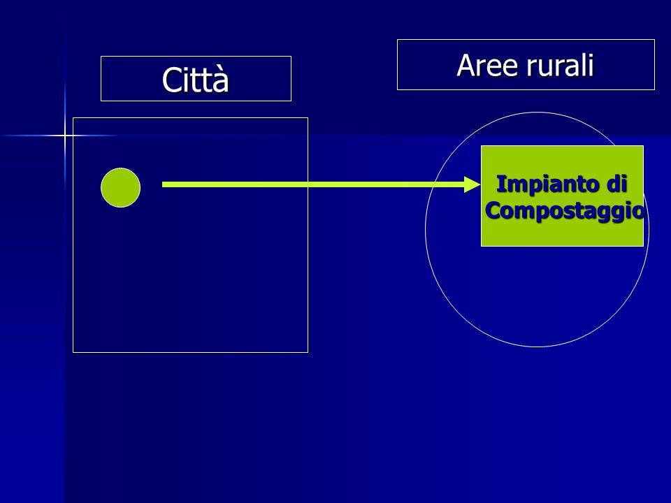 Impianto di Compostaggio Compostaggio Città Aree rurali