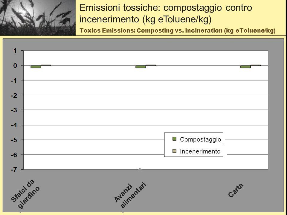Toxics Emissions: Composting vs.