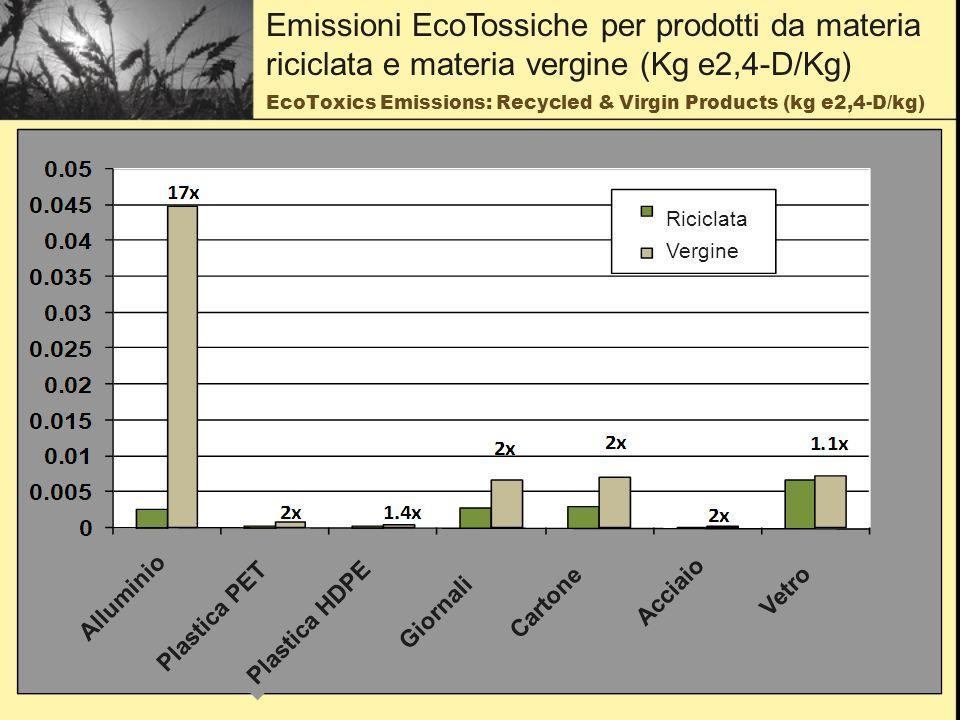 EcoToxics Emissions: Recycled & Virgin Products (kg e2,4-D/kg) Emissioni EcoTossiche per prodotti da materia riciclata e materia vergine (Kg e2,4-D/Kg) Alluminio Plastica PET Plastica HDPE Giornali Vetro Cartone Acciaio Riciclata Vergine