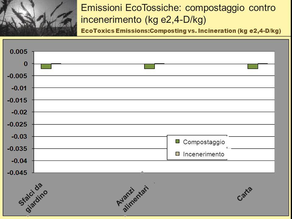 EcoToxics Emissions:Composting vs.