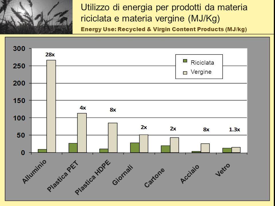 Energy Use: Recycled & Virgin Content Products (MJ/kg) Utilizzo di energia per prodotti da materia riciclata e materia vergine (MJ/Kg) Alluminio Plastica PET Plastica HDPE Giornali Cartone Acciaio Vetro Riciclata Vergine