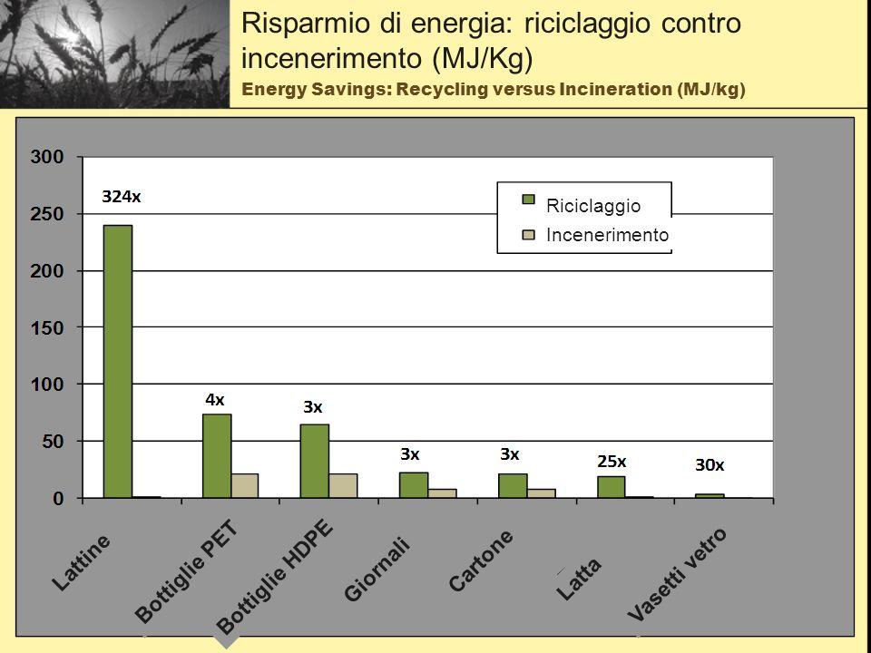 CO2 Emissions: Recycled &Virgin Content Products (kg eCO2/kg) Emissioni di CO2 per prodotti da materia riciclata e materia vergine (Kg eCO2/Kg) Alluminio Plastica PET Plastica HDPE Giornali Cartone Acciaio Vetro Riciclata Vergine