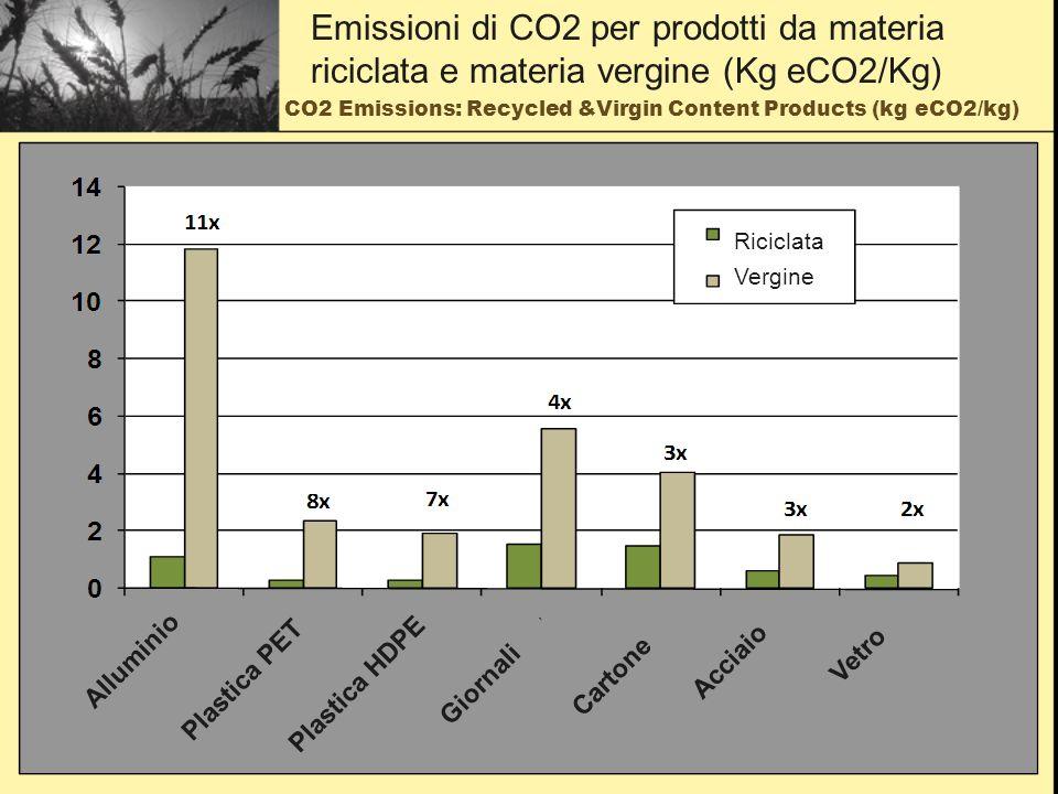 CO2 Emissions: Recycling versus Incineration (kg eCO2/kg) Emissioni di CO2: riciclaggio contro incenerimento (kg eCO2/kg) Riciclaggio Incenerimento Vasetti vetro Lattine Bottiglie PET Giornali CartoneLatta Bottiglie HDPE