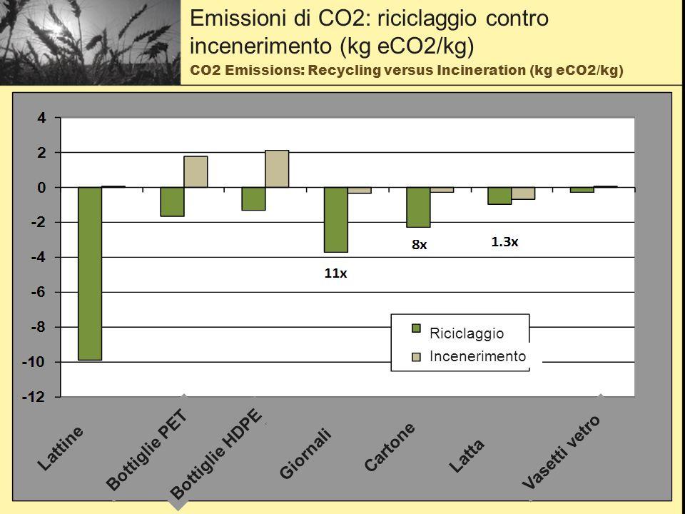 Net Societal Costs of Landfill and Incineration Disposal Netherlands (Euros)Northwest US (US$) Costs per Metric Ton LandfillIncinerationInc +/(-) LndLandfillIncinerationInc +/(-) Lnd Gross private costs4010363 Energy recovery revenue(4)(21)(17) Material recovery revenue0(3) Net private costs36794320 - 2380 - 11157 - 91 Gross Environmental Costs264620 Energy recovery offset(4)(22)(18) Material recovery offset0(6) Net Environmental Costs2218(4)(6) Net Societal Costs58973951 - 85 Costi netti delle discariche e dellincenerimento
