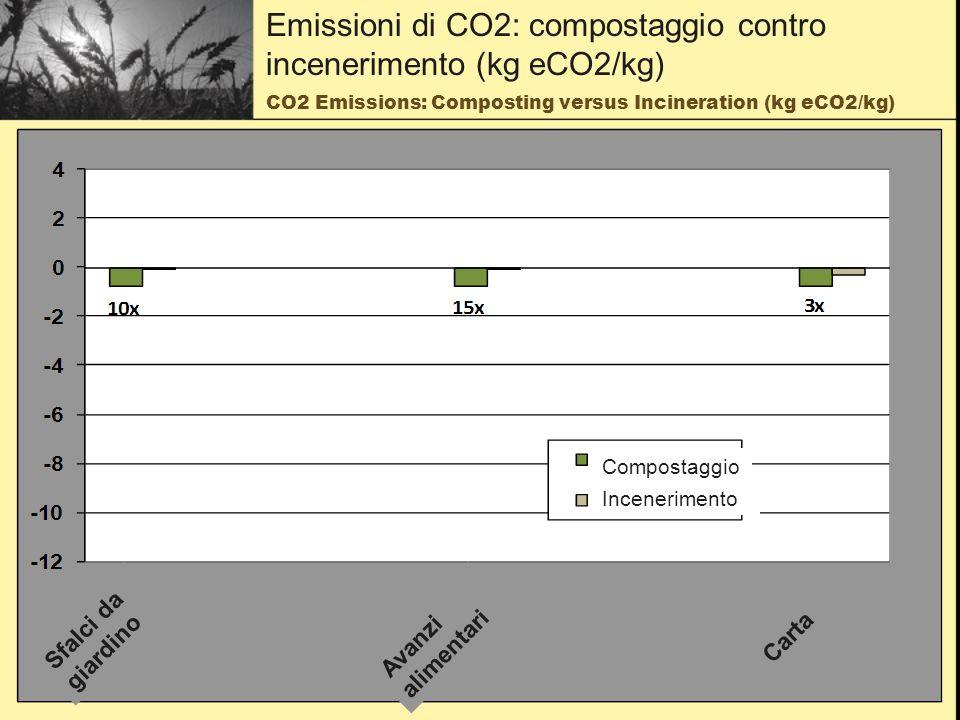 CO2 Emissions: Composting versus Incineration (kg eCO2/kg) Emissioni di CO2: compostaggio contro incenerimento (kg eCO2/kg) Incenerimento Compostaggio Avanzi alimentari Sfalci da giardino Carta