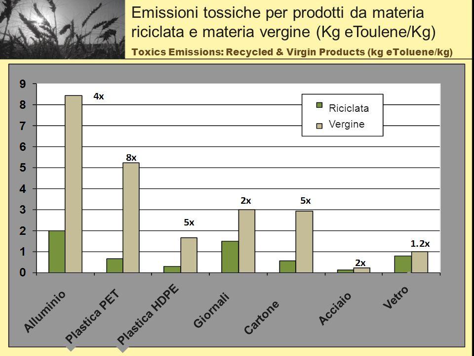 Toxics Emissions: Recycled & Virgin Products (kg eToluene/kg) Emissioni tossiche per prodotti da materia riciclata e materia vergine (Kg eToulene/Kg) Riciclata Vergine Alluminio Plastica PET Plastica HDPE Giornali Cartone Acciaio Vetro