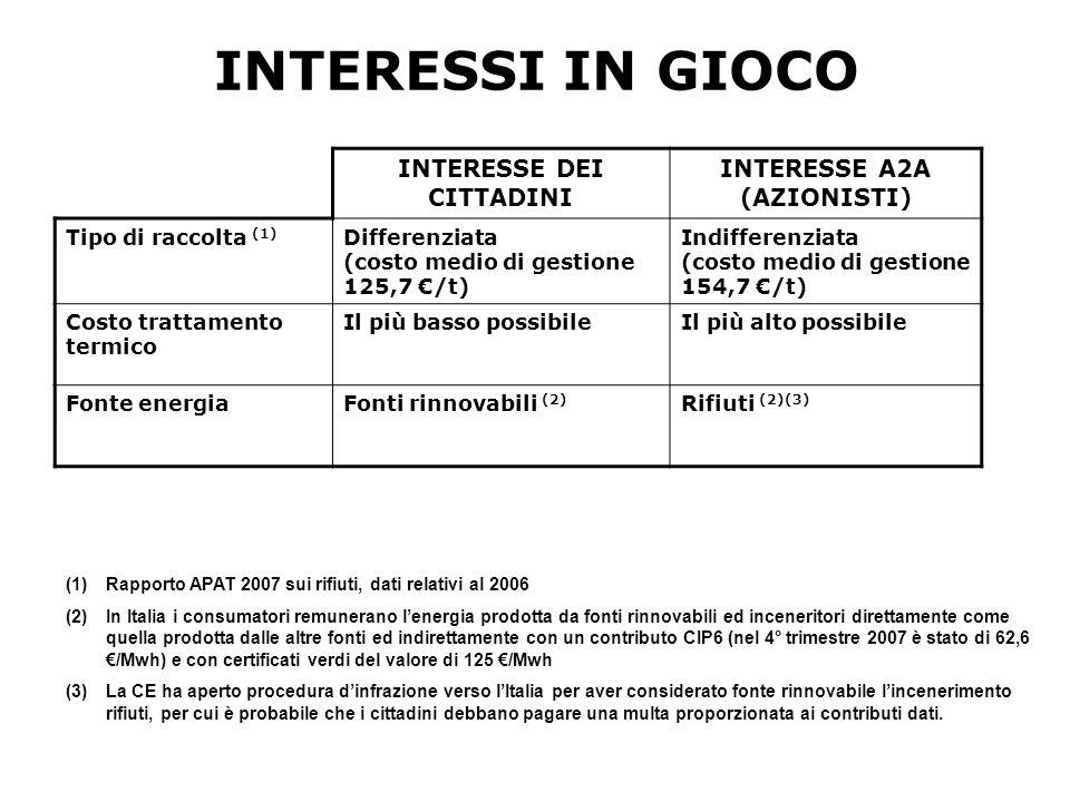 INTERESSI IN GIOCO INTERESSE DEI CITTADINI INTERESSE A2A (AZIONISTI) Tipo di raccolta (1) Differenziata (costo medio di gestione 125,7 /t) Indifferenziata (costo medio di gestione 154,7 /t) Costo trattamento termico Il più basso possibileIl più alto possibile Fonte energiaFonti rinnovabili (2) Rifiuti (2)(3) (1)Rapporto APAT 2007 sui rifiuti, dati relativi al 2006 (2)In Italia i consumatori remunerano lenergia prodotta da fonti rinnovabili ed inceneritori direttamente come quella prodotta dalle altre fonti ed indirettamente con un contributo CIP6 (nel 4° trimestre 2007 è stato di 62,6 /Mwh) e con certificati verdi del valore di 125 /Mwh (3)La CE ha aperto procedura dinfrazione verso lItalia per aver considerato fonte rinnovabile lincenerimento rifiuti, per cui è probabile che i cittadini debbano pagare una multa proporzionata ai contributi dati.