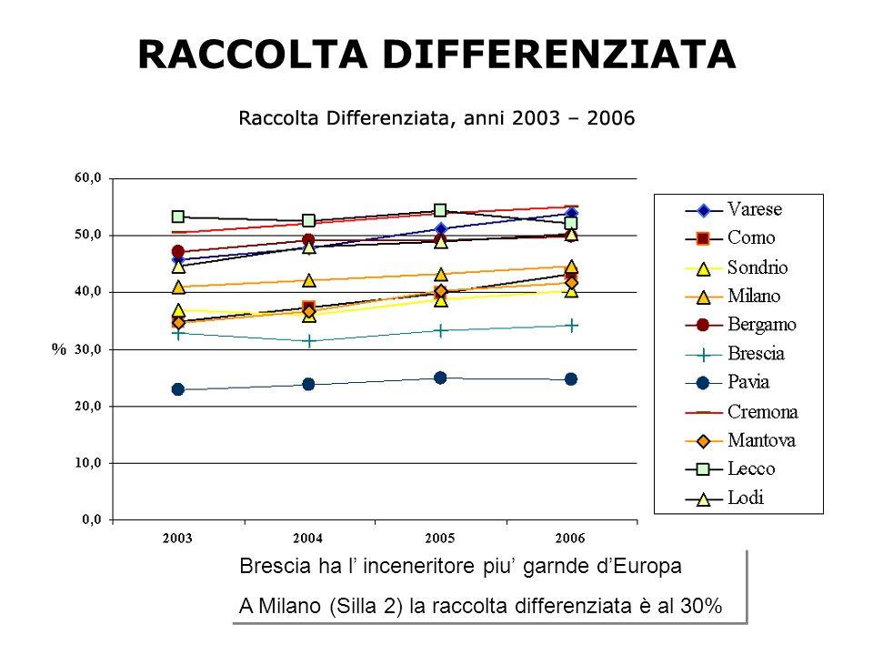 RACCOLTA DIFFERENZIATA Brescia ha l inceneritore piu garnde dEuropa A Milano (Silla 2) la raccolta differenziata è al 30% Brescia ha l inceneritore piu garnde dEuropa A Milano (Silla 2) la raccolta differenziata è al 30%