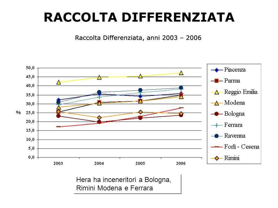 RACCOLTA DIFFERENZIATA Hera ha inceneritori a Bologna, Rimini Modena e Ferrara