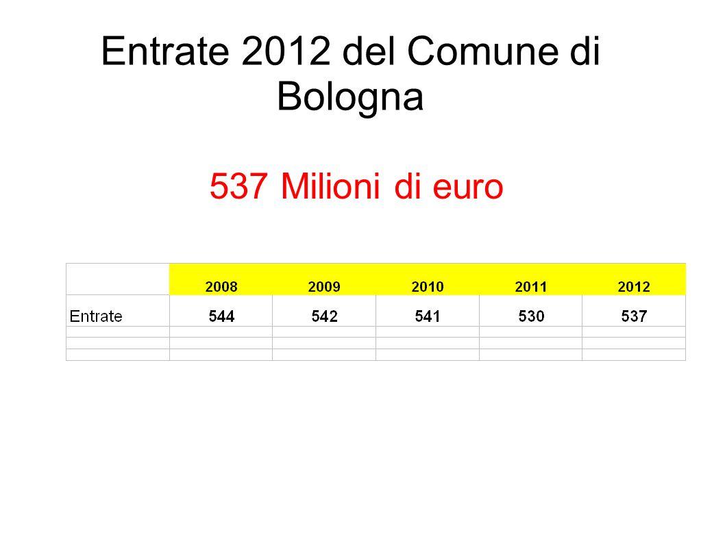 Entrate 2012 del Comune di Bologna 537 Milioni di euro