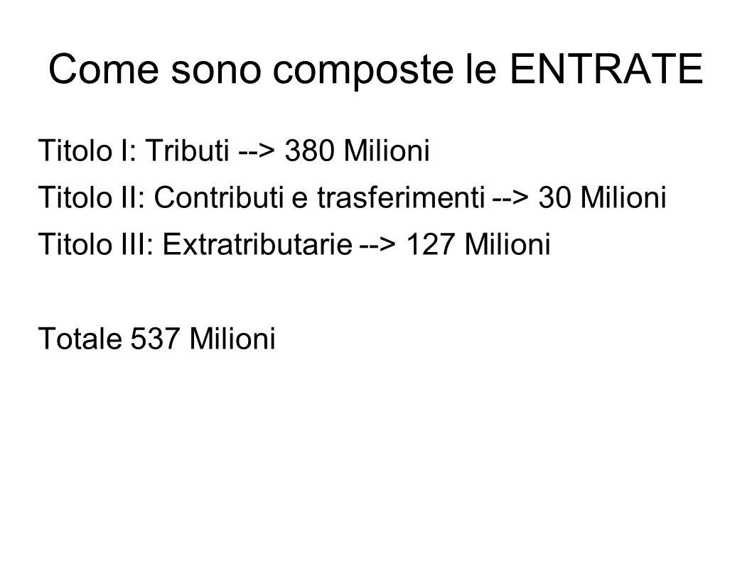 Come sono composte le ENTRATE Titolo I: Tributi --> 380 Milioni Titolo II: Contributi e trasferimenti --> 30 Milioni Titolo III: Extratributarie --> 1