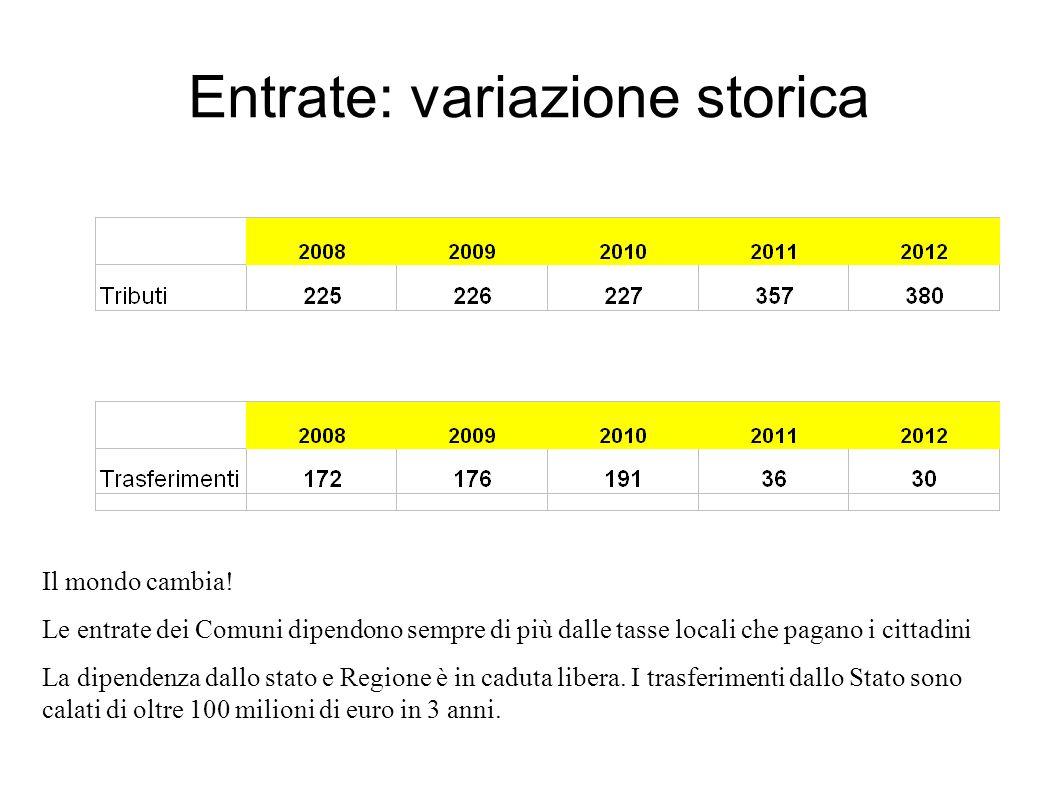 Entrate: variazione storica Il mondo cambia! Le entrate dei Comuni dipendono sempre di più dalle tasse locali che pagano i cittadini La dipendenza dal