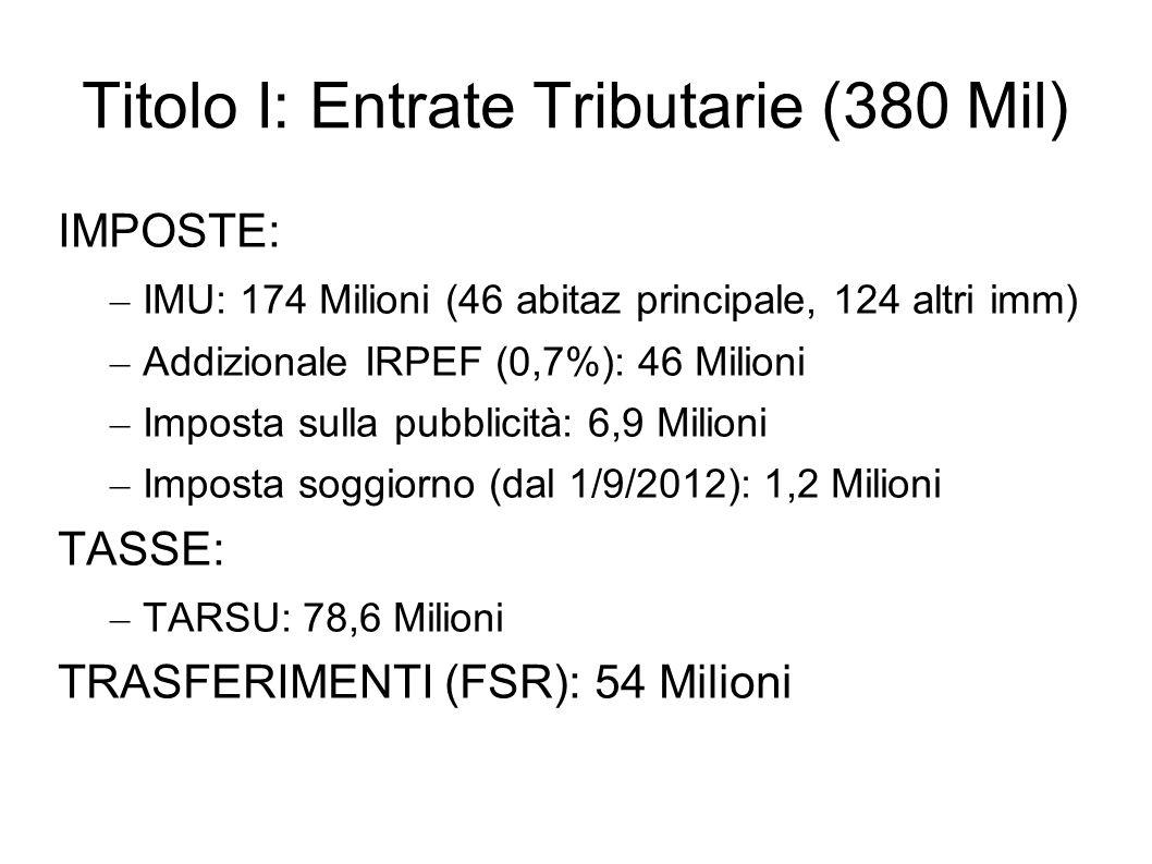 Titolo I: Entrate Tributarie (380 Mil) IMPOSTE: – IMU: 174 Milioni (46 abitaz principale, 124 altri imm) – Addizionale IRPEF (0,7%): 46 Milioni – Impo