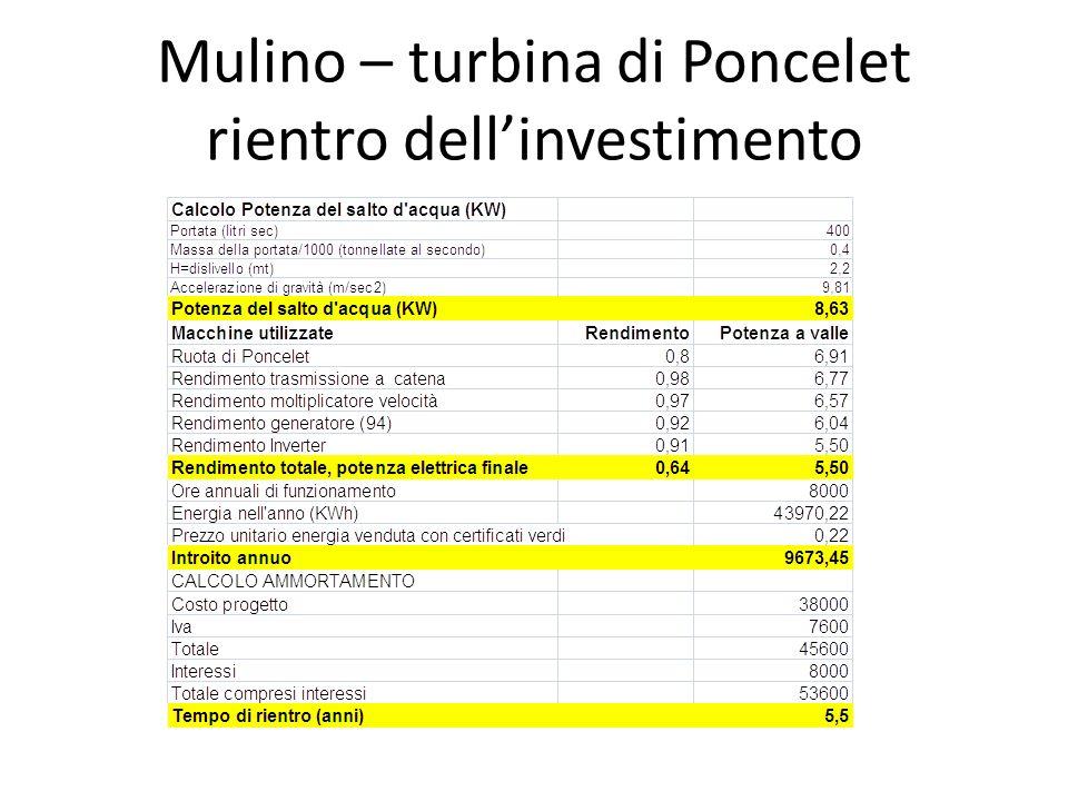 Mulino – turbina di Poncelet rientro dellinvestimento