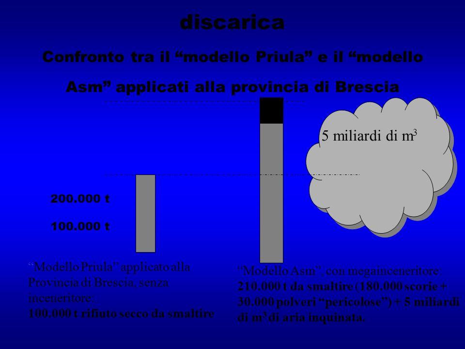 Con linceneritore, più rifiuti in discarica Confronto tra il modello Priula e il modello Asm applicati alla provincia di Brescia 200.000 t 100.000 t M