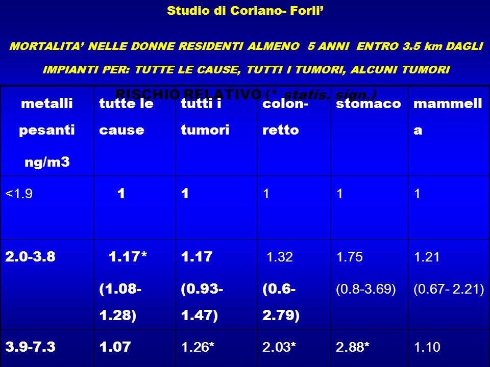 Studio di Coriano- Forli MORTALITA NELLE DONNE RESIDENTI ALMENO 5 ANNI ENTRO 3.5 km DAGLI IMPIANTI PER: TUTTE LE CAUSE, TUTTI I TUMORI, ALCUNI TUMORI