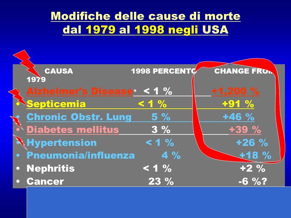 Modifiche delle cause di morte dal 1979 al 1998 negli USA CAUSA 1998 PERCENTO CHANGE FROM 1979 Alzheimer's Disease * < 1 % +1,200 % Septicemia < 1 % +