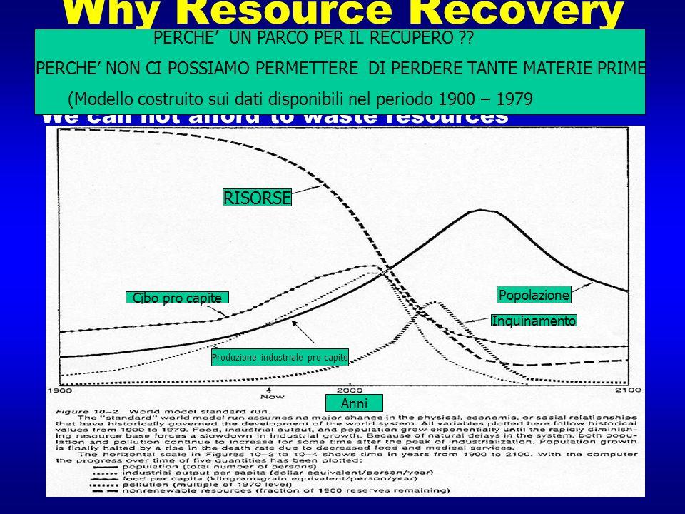 W hy R esource R ecovery P arks ? We can not afford to waste resources PERCHE UN PARCO PER IL RECUPERO ?? PERCHE NON CI POSSIAMO PERMETTERE DI PERDERE