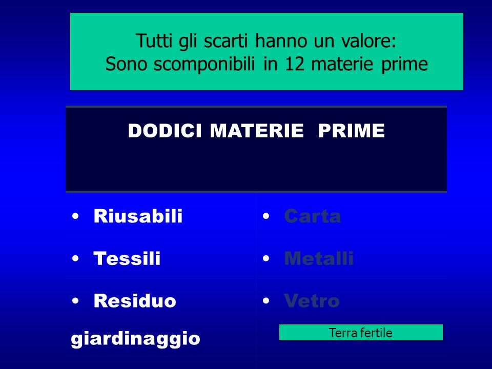 All discards have value and can be sorted and marketed in 12 basic categories DODICI MATERIE PRIME Riusabili Carta Tessili Metalli Residuo giardinaggi