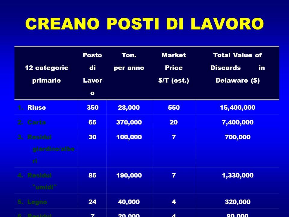 COMPOSTAGGIO E RIUSO CREANO POSTI DI LAVORO E RICCHEZZA 12 categorie primarie Posto di Lavor o Ton. per anno Market Price $/T (est.) Total Value of Di