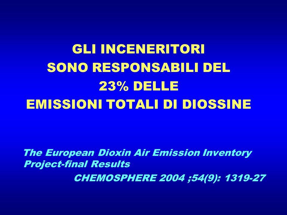 GLI INCENERITORI SONO RESPONSABILI DEL 23% DELLE EMISSIONI TOTALI DI DIOSSINE The European Dioxin Air Emission Inventory Project-final Results CHEMOSP