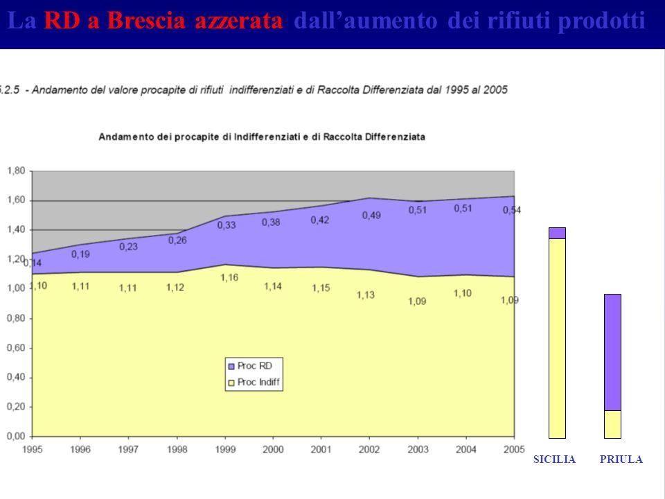 La RD a Brescia azzerata dallaumento dei rifiuti prodotti SICILIAPRIULA