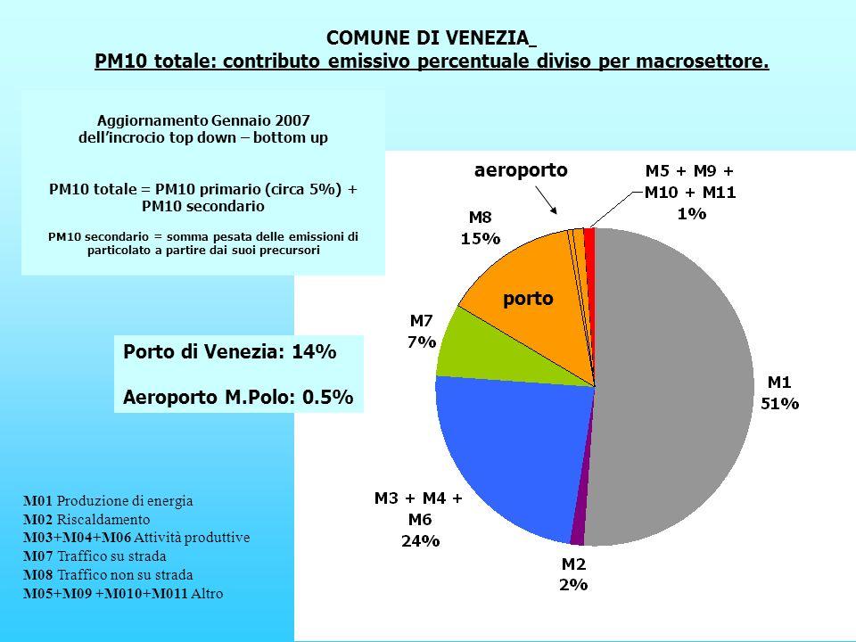 COMUNE DI VENEZIA PM10 totale: contributo emissivo percentuale diviso per macrosettore.