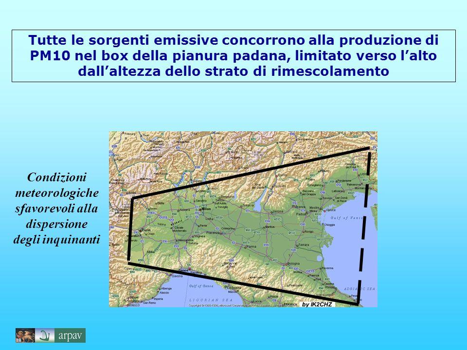 Tutte le sorgenti emissive concorrono alla produzione di PM10 nel box della pianura padana, limitato verso lalto dallaltezza dello strato di rimescolamento Condizioni meteorologiche sfavorevoli alla dispersione degli inquinanti