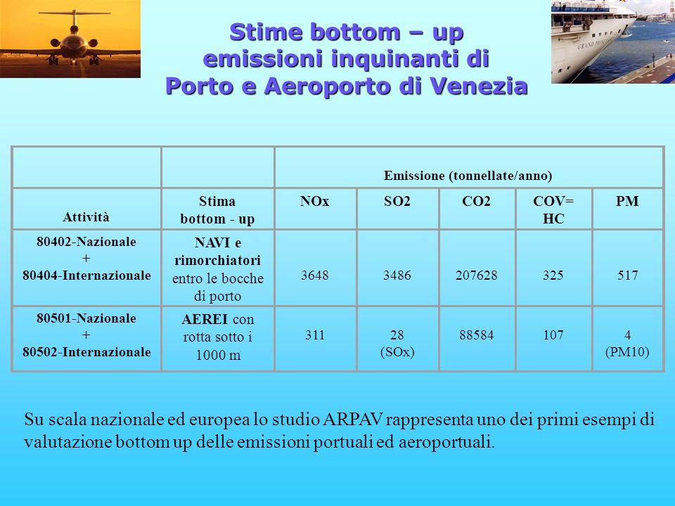 Emissione (tonnellate/anno) Attività Stima bottom - up NOxSO2CO2COV= HC PM 80402-Nazionale + 80404-Internazionale NAVI e rimorchiatori entro le bocche di porto 3648 3486 207628 325 517 80501-Nazionale + 80502-Internazionale AEREI con rotta sotto i 1000 m 311 28 (SOx) 88584 107 4 (PM10) Stime bottom – up emissioni inquinanti di Porto e Aeroporto di Venezia Su scala nazionale ed europea lo studio ARPAV rappresenta uno dei primi esempi di valutazione bottom up delle emissioni portuali ed aeroportuali.