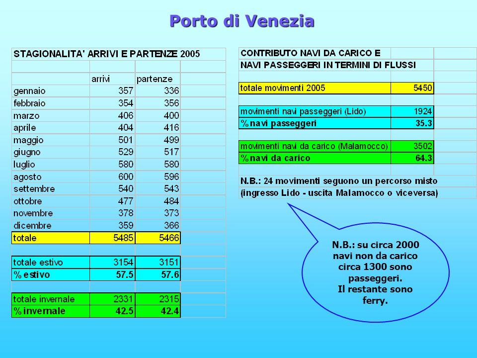 N.B.: su circa 2000 navi non da carico circa 1300 sono passeggeri.